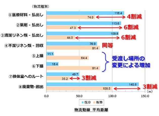 物流動線 平均距離
