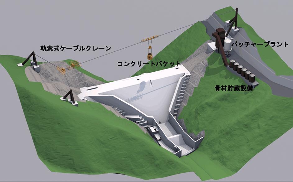 ダムコンクリート製造・運搬設備の構成