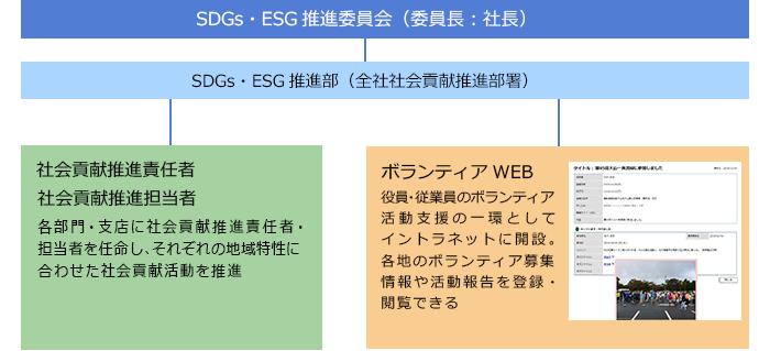 社会貢献活動 | ESG経営 | 清水建設