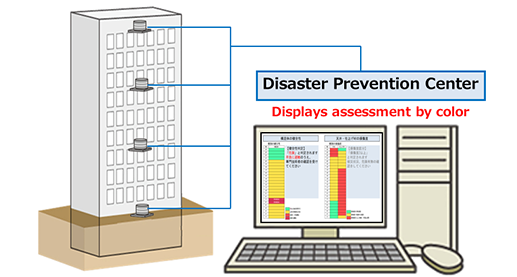 Assessing the structural health monitoring of a building after an earthquake (earthquake safety monitoring)