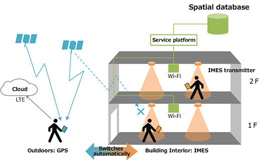 Voice Navigation System via IMES, the indoor version of GPS