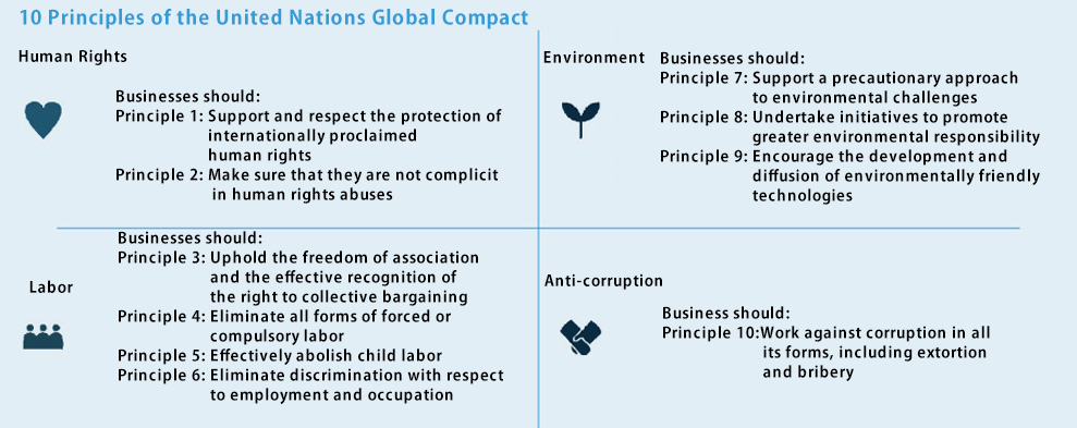 10 Principles of the United Nations Global Compact