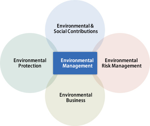 The Four Wheels that Drive Shimizu's Environmental Management