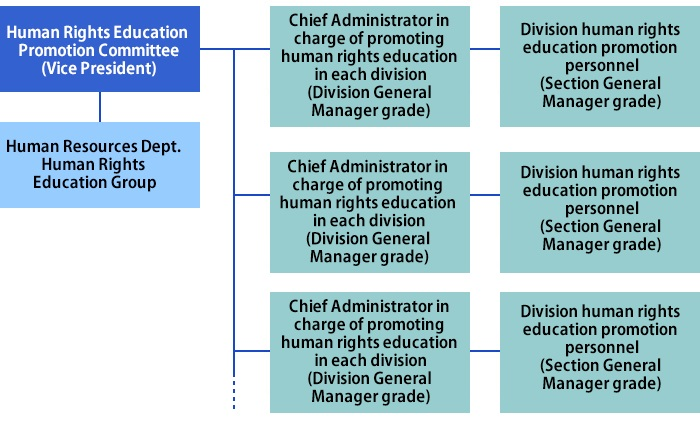 Human Rights Education Promotion Structure