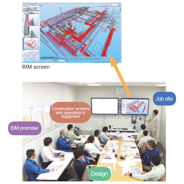 The workers from the job site, design, and equipment personnel all confirm the BIM model.
