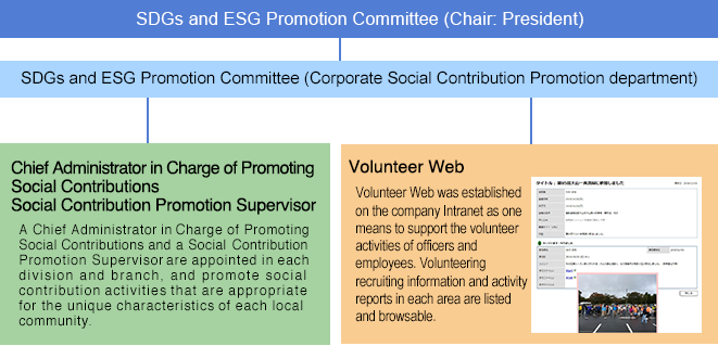 Social Contribution Promotion Structure