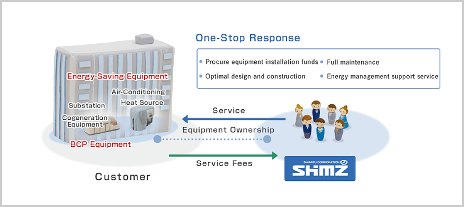 Shimizu's Energy Equipment Service saves the customer trouble by suggesting the latest, most suitable equipment for the building.