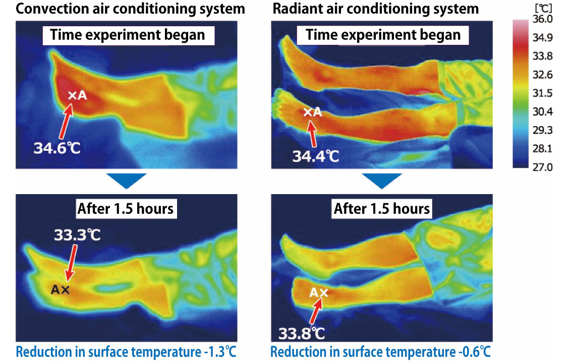 Comparison of foot temperature from a convection air conditioning system and radiant air conditioning system(subject experiment)