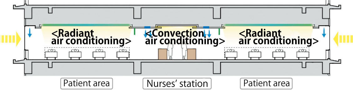 Air conditioning systems for patient areas and Nurses' area(Sanai Memorial Hospital)