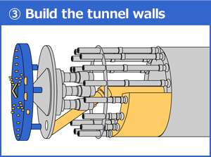 The tunnel walls are built by assembling segments produced at a plant in advance.