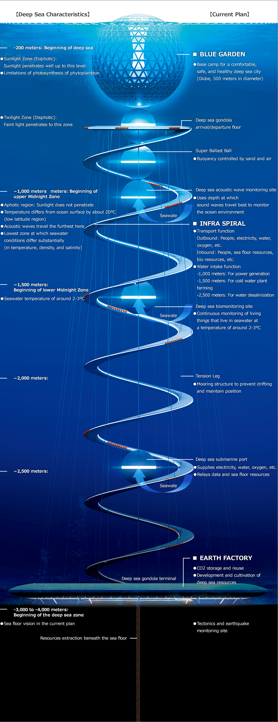 OCEAN SPIRAL, Deep Sea Future City Concept
