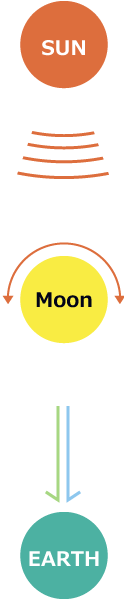 Energy Transmission from the Moon to the Earth