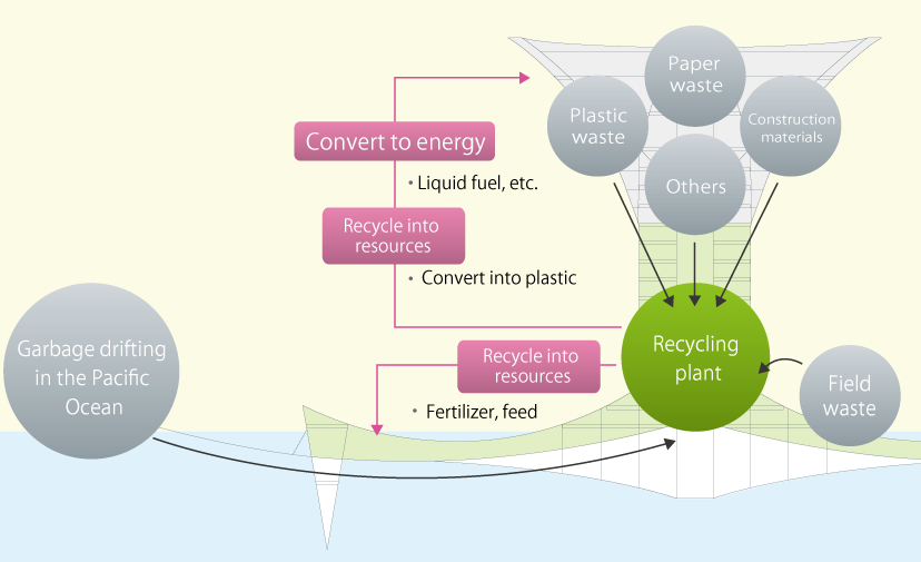 Paper waste and other waste materials can be converted into energy