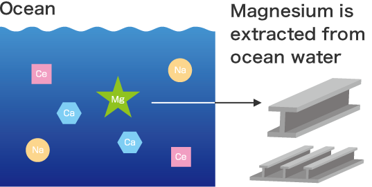 Magnesium Alloy, Structural Material Refined from Ocean Water