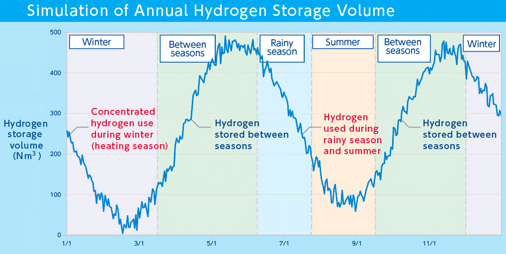 Unlike a storage battery, which naturally discharges the energy generated from fuel cells when necessary, the hydrogen storage alloy is capable of semi-permanent storage. It can be used over multiple seasons.